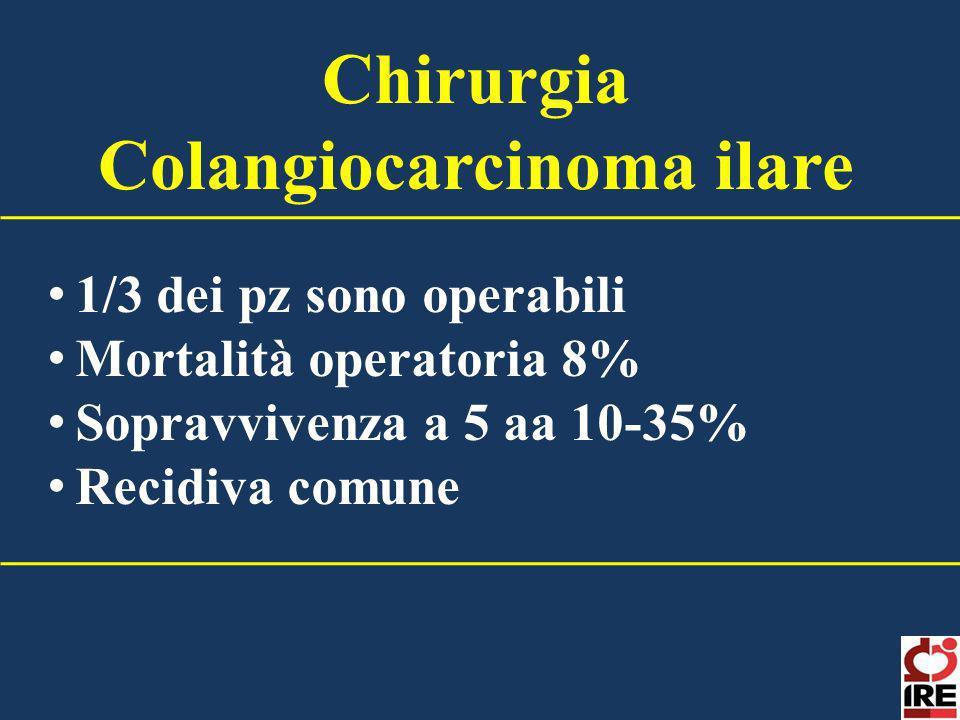Chirurgia Colangiocarcinoma ilare 1/3 dei pz sono operabili Mortalità operatoria 8% Sopravvivenza a 5 aa 10-35% Recidiva comune