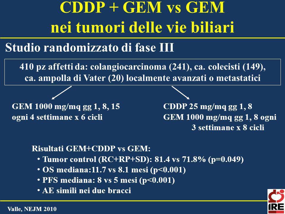 CDDP + GEM vs GEM nei tumori delle vie biliari Studio randomizzato di fase III Valle, NEJM 2010 CDDP 25 mg/mq gg 1, 8 GEM 1000 mg/mq gg 1, 8 ogni 3 se