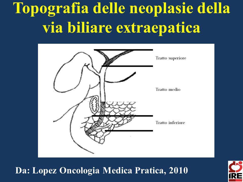 Topografia delle neoplasie della via biliare extraepatica Da: Lopez Oncologia Medica Pratica, 2010