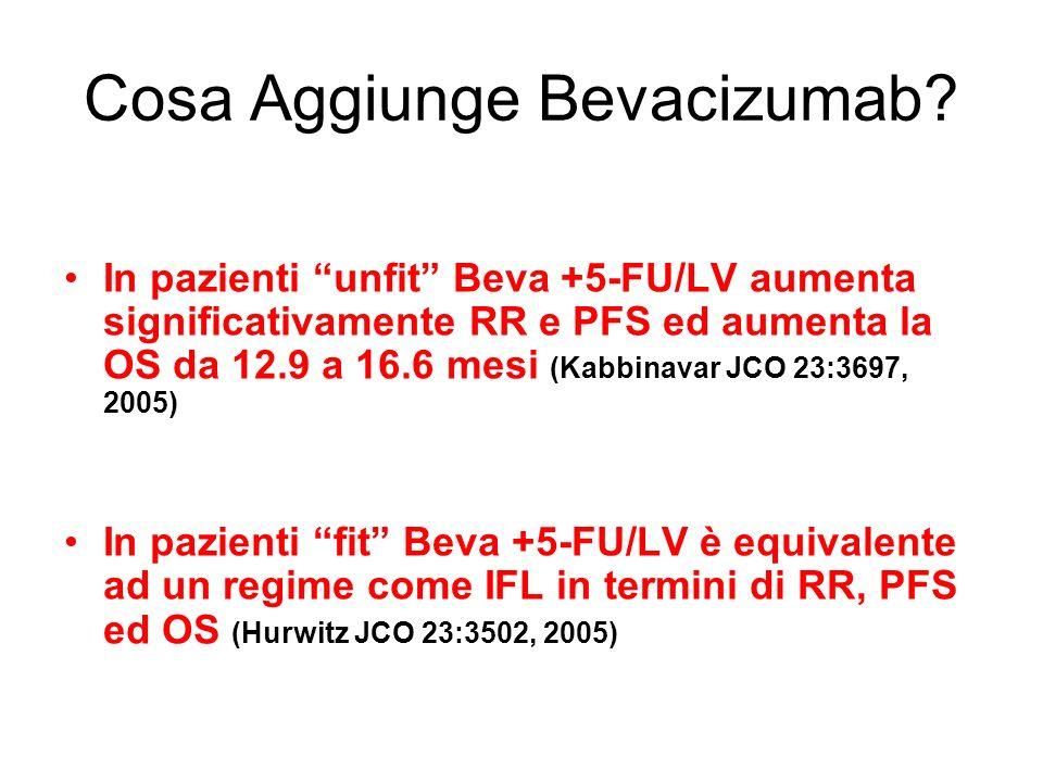 Cosa Aggiunge Bevacizumab? In pazienti unfit Beva +5-FU/LV aumenta significativamente RR e PFS ed aumenta la OS da 12.9 a 16.6 mesi (Kabbinavar JCO 23