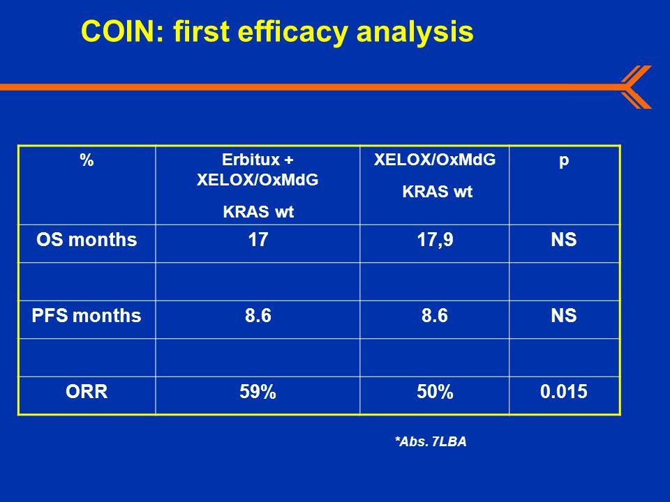 *Abs. 7LBA %Erbitux + XELOX/OxMdG KRAS wt XELOX/OxMdG KRAS wt p OS months1717,9NS PFS months8.6 NS ORR59%50%0.015 COIN: first efficacy analysis
