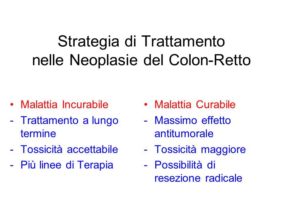 Strategia di Trattamento nelle Neoplasie del Colon-Retto Malattia Curabile -Massimo effetto antitumorale -Tossicità maggiore -Possibilità di resezione radicale Malattia Incurabile -Trattamento a lungo termine -Tossicità accettabile -Più linee di Terapia