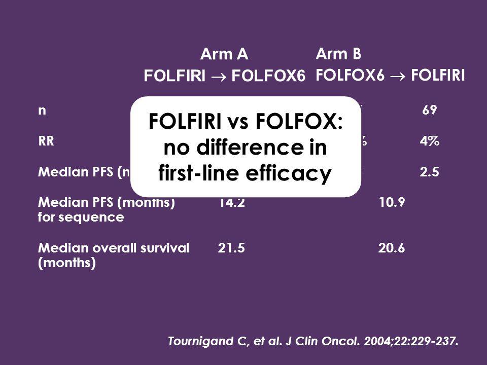 n1098111169 RR 56%15%54%4% Median PFS (months)8.54.28.02.5 Median PFS (months)14.210.9 for sequence Median overall survival21.520.6 (months) Tournigan