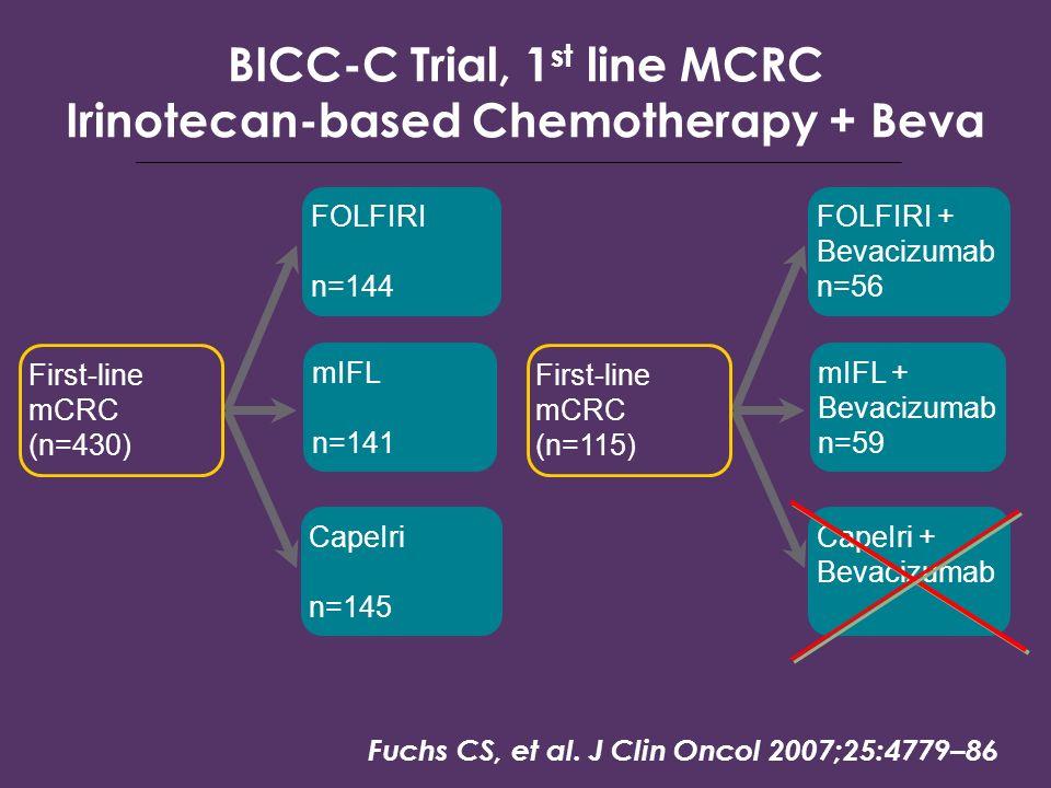 BICC-C Trial, 1 st line MCRC Irinotecan-based Chemotherapy + Beva First-line mCRC (n=115) FOLFIRI + Bevacizumab n=56 CapeIri + Bevacizumab mIFL + Beva