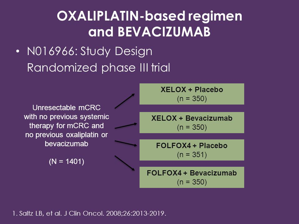 N016966: Study Design Randomized phase III trial XELOX + Placebo (n = 350) Unresectable mCRC with no previous systemic therapy for mCRC and no previous oxaliplatin or bevacizumab (N = 1401) XELOX + Bevacizumab (n = 350) FOLFOX4 + Placebo (n = 351) FOLFOX4 + Bevacizumab (n = 350) 1.