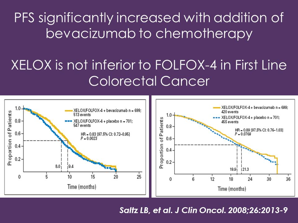 Saltz LB, et al. J Clin Oncol. 2008;26:2013-9 PFS significantly increased with addition of bevacizumab to chemotherapy XELOX is not inferior to FOLFOX