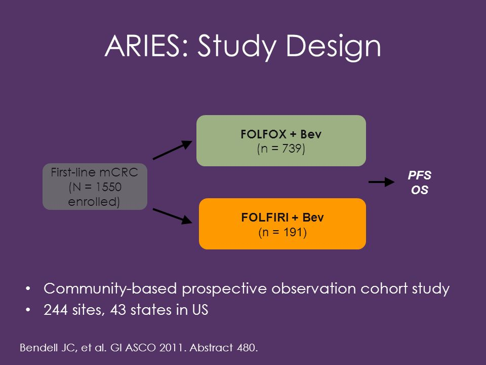 ARIES: Study Design Community-based prospective observation cohort study 244 sites, 43 states in US FOLFOX + Bev (n = 739) FOLFIRI + Bev (n = 191) First-line mCRC (N = 1550 enrolled) PFS OS Bendell JC, et al.