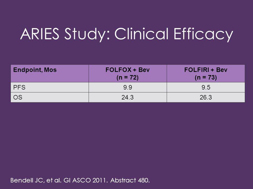 ARIES Study: Clinical Efficacy Endpoint, MosFOLFOX + Bev (n = 72) FOLFIRI + Bev (n = 73) PFS9.99.5 OS24.326.3 Bendell JC, et al.