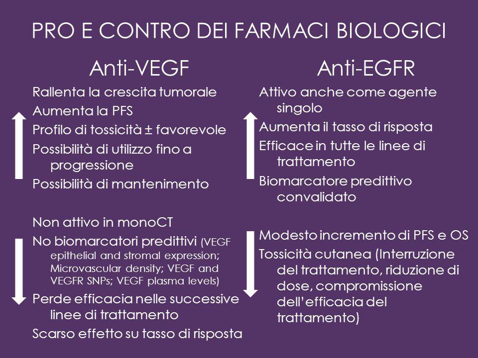 PRO E CONTRO DEI FARMACI BIOLOGICI Anti-VEGF Rallenta la crescita tumorale Aumenta la PFS Profilo di tossicità ± favorevole Possibilità di utilizzo fi