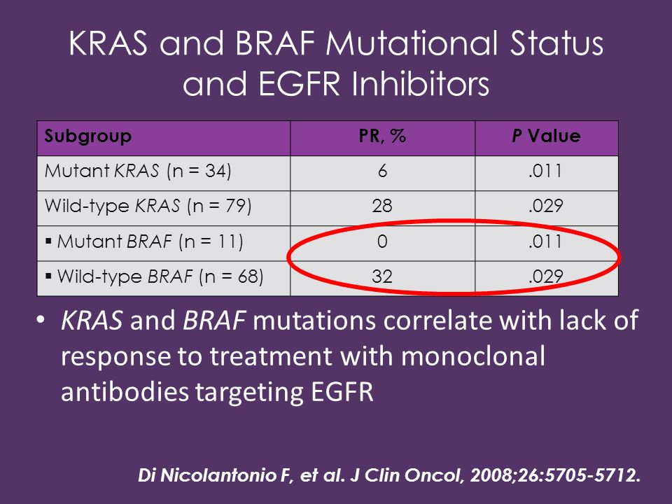 SubgroupPR, % P Value Mutant KRAS (n = 34)6.011 Wild-type KRAS (n = 79)28.029 Mutant BRAF (n = 11)0.011 Wild-type BRAF (n = 68)32.029 KRAS and BRAF Mu