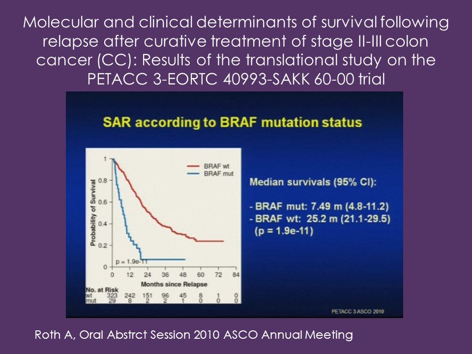 Molecular and clinical determinants of survival following relapse after curative treatment of stage II-III colon cancer (CC): Results of the translati