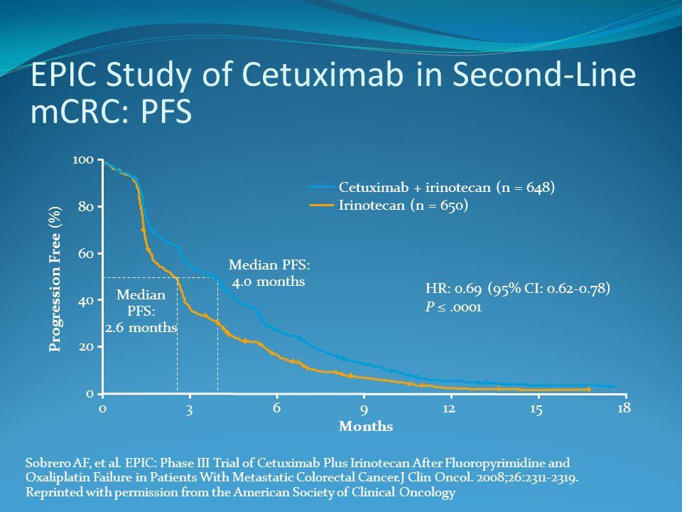 Panitunumab, nei pazienti wild type, ha dimostrato un incremento della PFS in I linea in associazione con FOLFOX.
