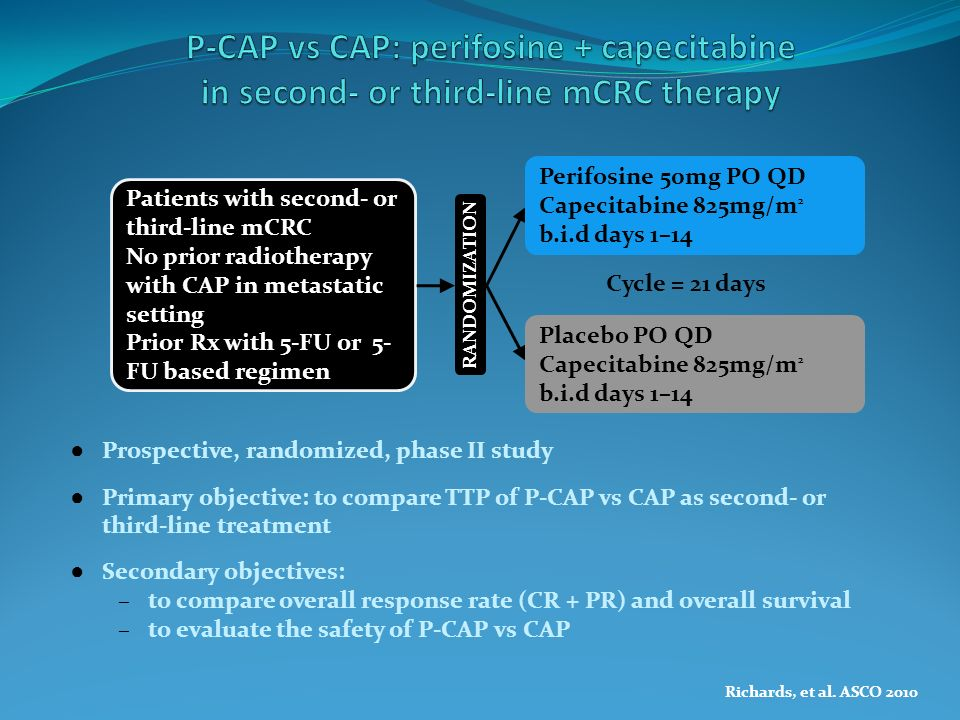 Median TTP: P-CAP: 18 weeks (95% CI: 12–36) Median TTP: CAP: 10 weeks (95% CI: 6.6–11) HR=0.186 (0.066–0.521) p=0.0004 Median TTP: P-CAP: 28 weeks (95% CI: 12– 48) Median TTP: CAP: 11 weeks (95% CI: 9–15.9) HR=0.284 (0.127–0.636) p=0.0012 5-FU refractory patientsAll evaluable patients TTP estimate Weeks 024487296120144168 Capecitabine + perifosine Capecitabine + placebo TTP estimate Weeks 1.0 0.8 0.6 0.4 0.2 0 1.0 0.8 0.6 0.4 0.2 0 024487296120144168 Richards, et al.