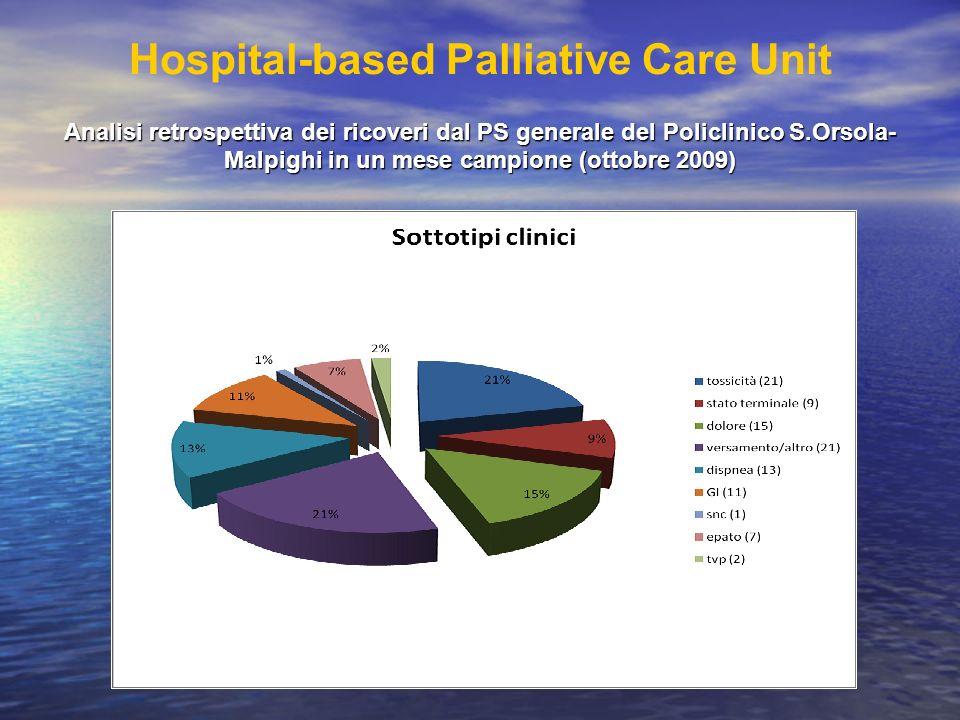 Analisi retrospettiva dei ricoveri dal PS generale del Policlinico S.Orsola- Malpighi in un mese campione (ottobre 2009) Hospital-based Palliative Car