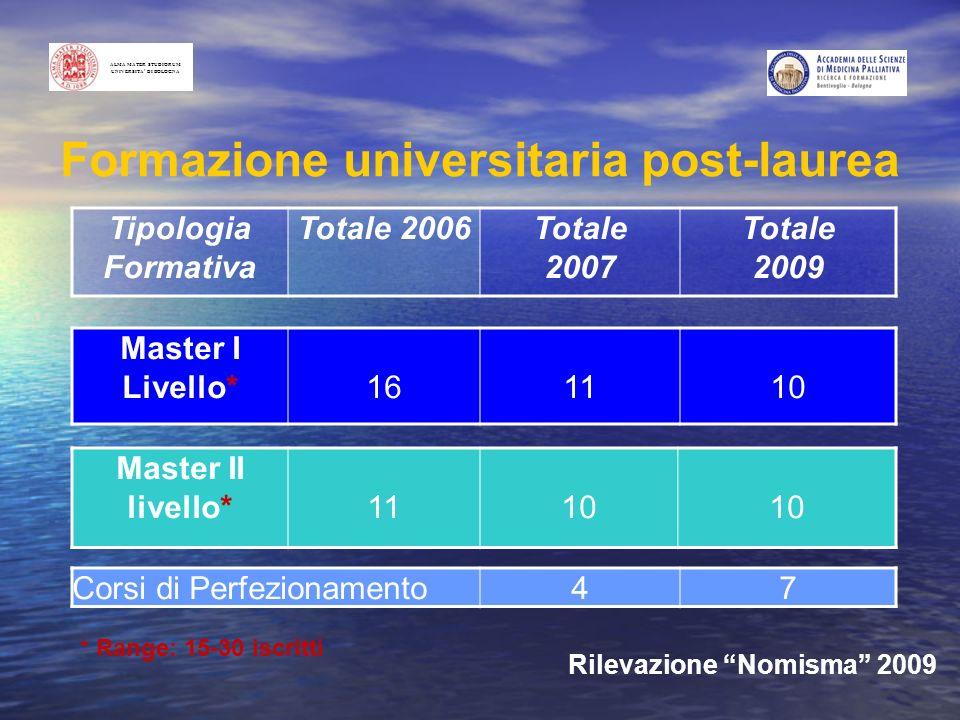 Formazione universitaria post-laurea Tipologia Formativa Totale 2006Totale 2007 Totale 2009 Master I Livello*161110 Master II livello*1110 * Range: 15