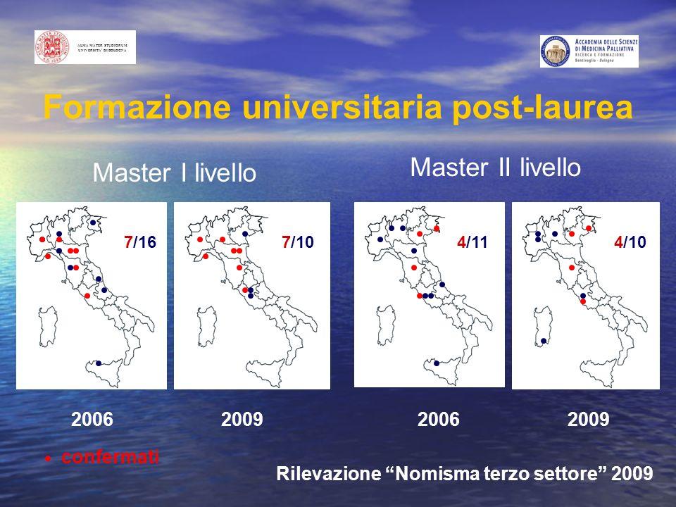 Formazione universitaria post-laurea confermati 2006 2009 Rilevazione Nomisma terzo settore 2009 Master I livello Master II livello ALMA MATER STUDIOR
