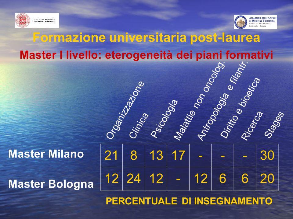 Formazione universitaria post-laurea Master I livello: eterogeneità dei piani formativi Master Milano Master Bologna ALMA MATER STUDIORUM UNIVERSITA D