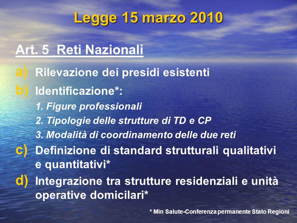 Legge 15 marzo 2010 Art. 5 Reti Nazionali a) a) Rilevazione dei presidi esistenti b) b) Identificazione*: 1. Figure professionali 2. Tipologie delle s