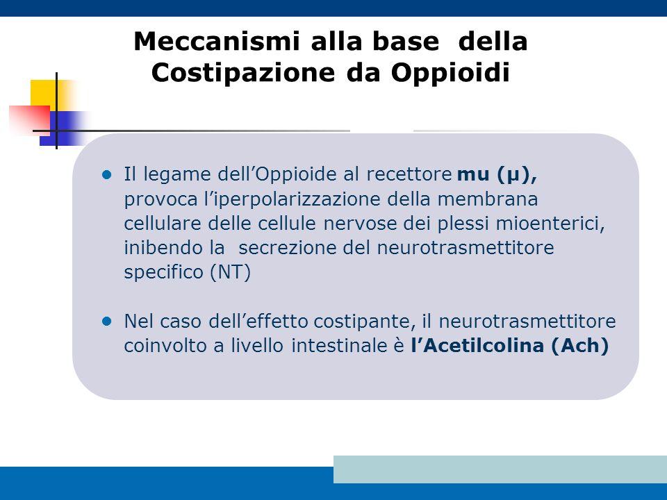 Meccanismi alla base della Costipazione da Oppioidi Il legame dellOppioide al recettore mu (μ), provoca liperpolarizzazione della membrana cellulare d