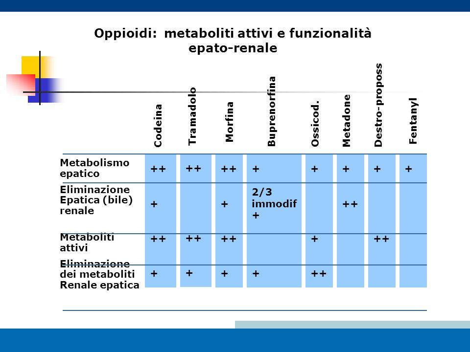 Oppioidi: metaboliti attivi e funzionalità epato-renale Metabolismo epatico Eliminazione Epatica (bile) renale Metaboliti attivi Eliminazione dei meta