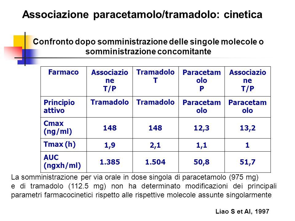Associazione paracetamolo/tramadolo: cinetica Confronto dopo somministrazione delle singole molecole o somministrazione concomitante FarmacoAssociazio