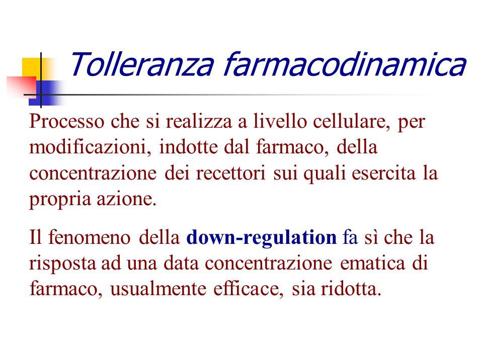 Tolleranza farmacodinamica Processo che si realizza a livello cellulare, per modificazioni, indotte dal farmaco, della concentrazione dei recettori su