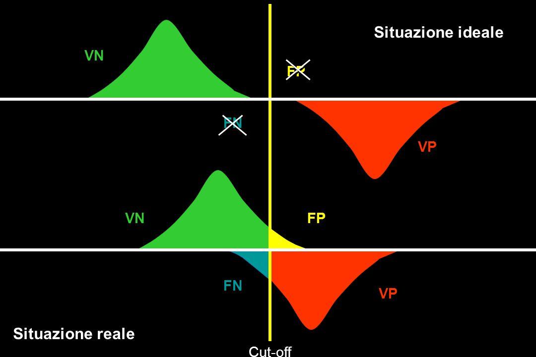 FN FP VN VP VN FP FN Situazione ideale Situazione reale Cut-off