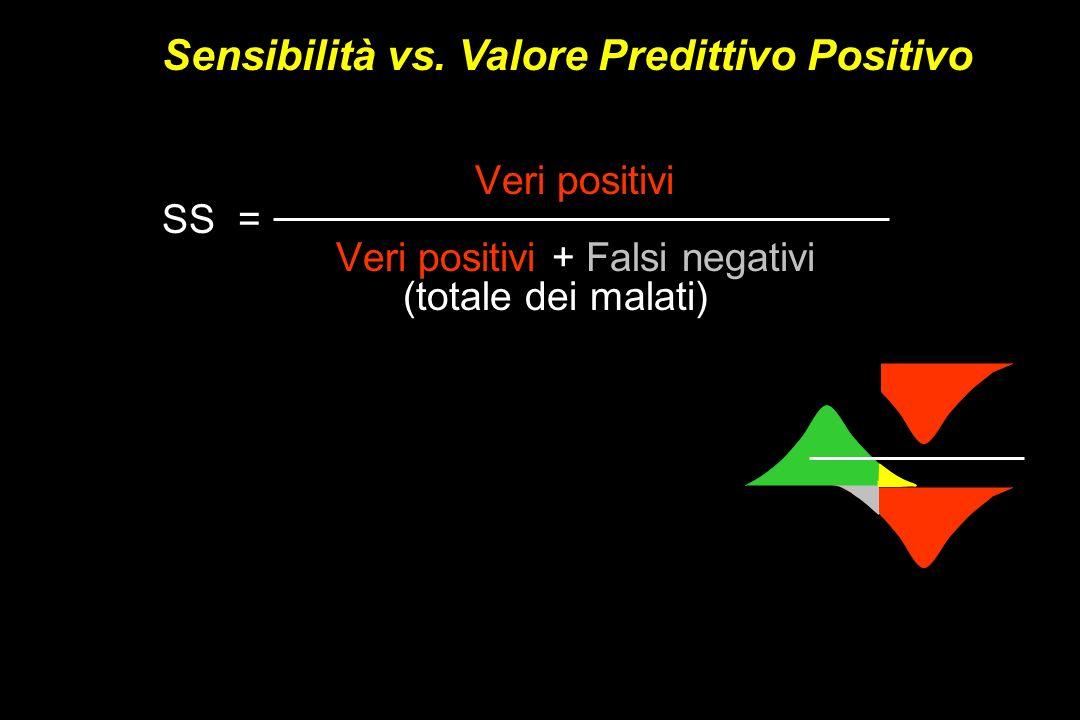Veri positivi SS = Veri positivi + Falsi negativi (totale dei malati) Veri positivi SS = Veri positivi + Falsi negativi (totale dei malati) Sensibilit