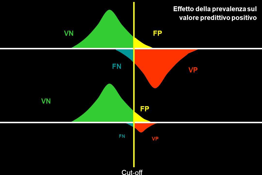 VN VP FN FP Cut-off VP VN FP FN Effetto della prevalenza sul valore predittivo positivo Effetto della prevalenza sul valore predittivo positivo