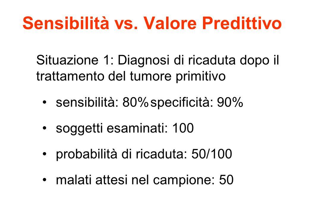 Sensibilità vs. Valore Predittivo Situazione 1: Diagnosi di ricaduta dopo il trattamento del tumore primitivo sensibilità: 80%specificità: 90% soggett