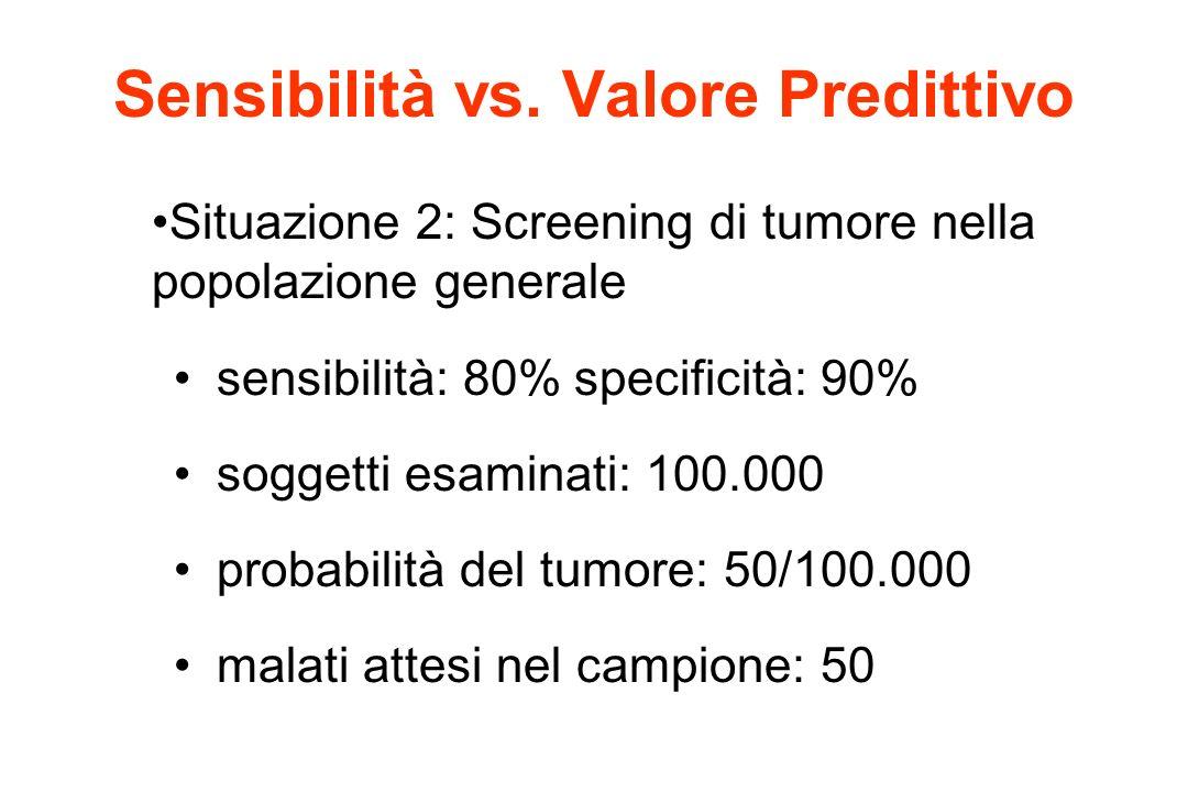 Sensibilità vs. Valore Predittivo Situazione 2: Screening di tumore nella popolazione generale sensibilità: 80%specificità: 90% soggetti esaminati: 10