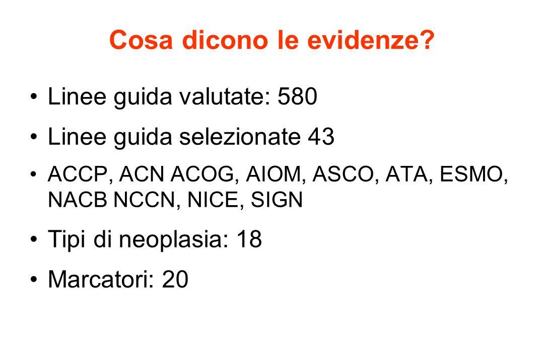 Cosa dicono le evidenze? Linee guida valutate: 580 Linee guida selezionate 43 ACCP, ACN ACOG, AIOM, ASCO, ATA, ESMO, NACB NCCN, NICE, SIGN Tipi di neo