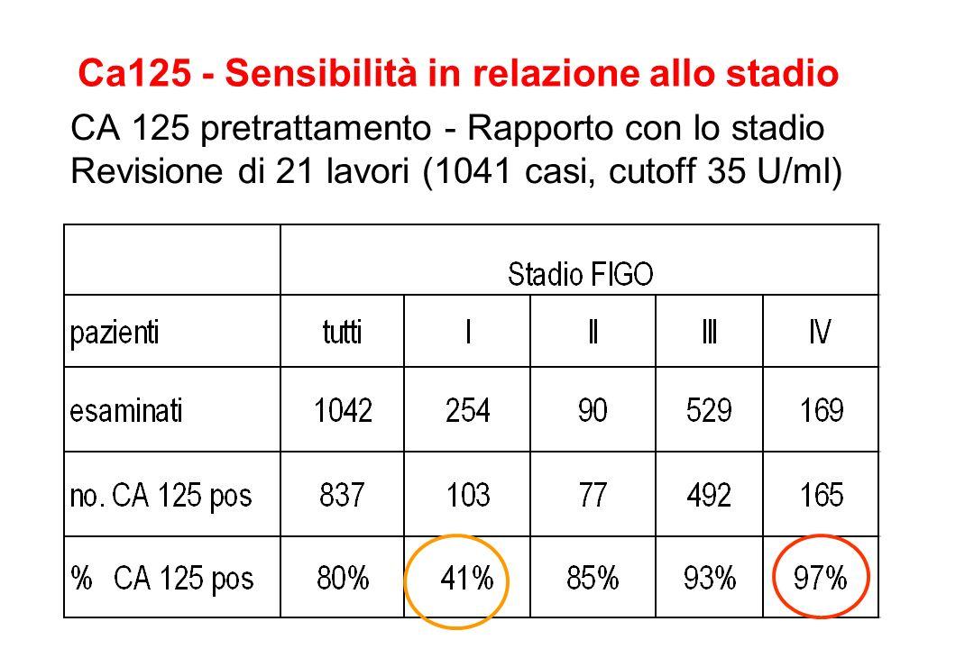 CA 125 pretrattamento - Rapporto con lo stadio Revisione di 21 lavori (1041 casi, cutoff 35 U/ml) Ca125 - Sensibilità in relazione allo stadio