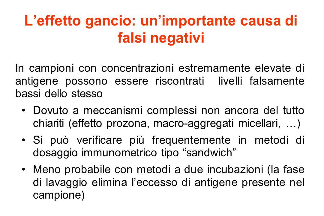 Leffetto gancio: unimportante causa di falsi negativi In campioni con concentrazioni estremamente elevate di antigene possono essere riscontrati livel