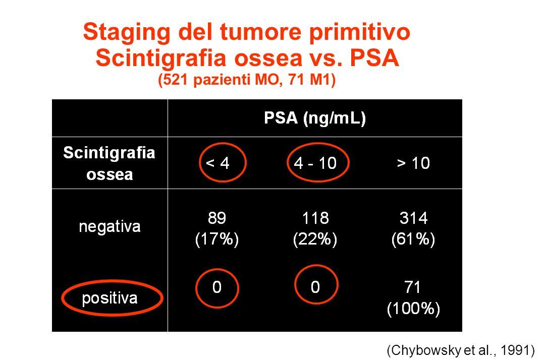 Staging del tumore primitivo Scintigrafia ossea vs. PSA (521 pazienti MO, 71 M1) (Chybowsky et al., 1991)