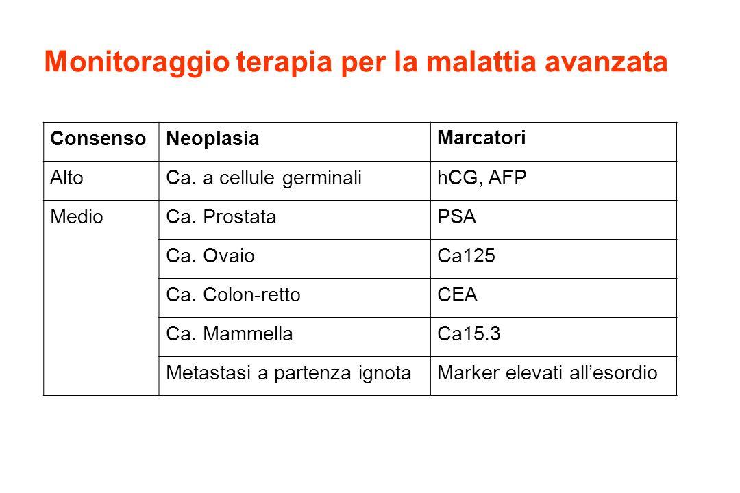 ConsensoNeoplasiaMarcatori AltoCa. a cellule germinalihCG, AFP MedioCa. ProstataPSA Ca. OvaioCa125 Ca. Colon-rettoCEA Ca. MammellaCa15.3 Metastasi a p
