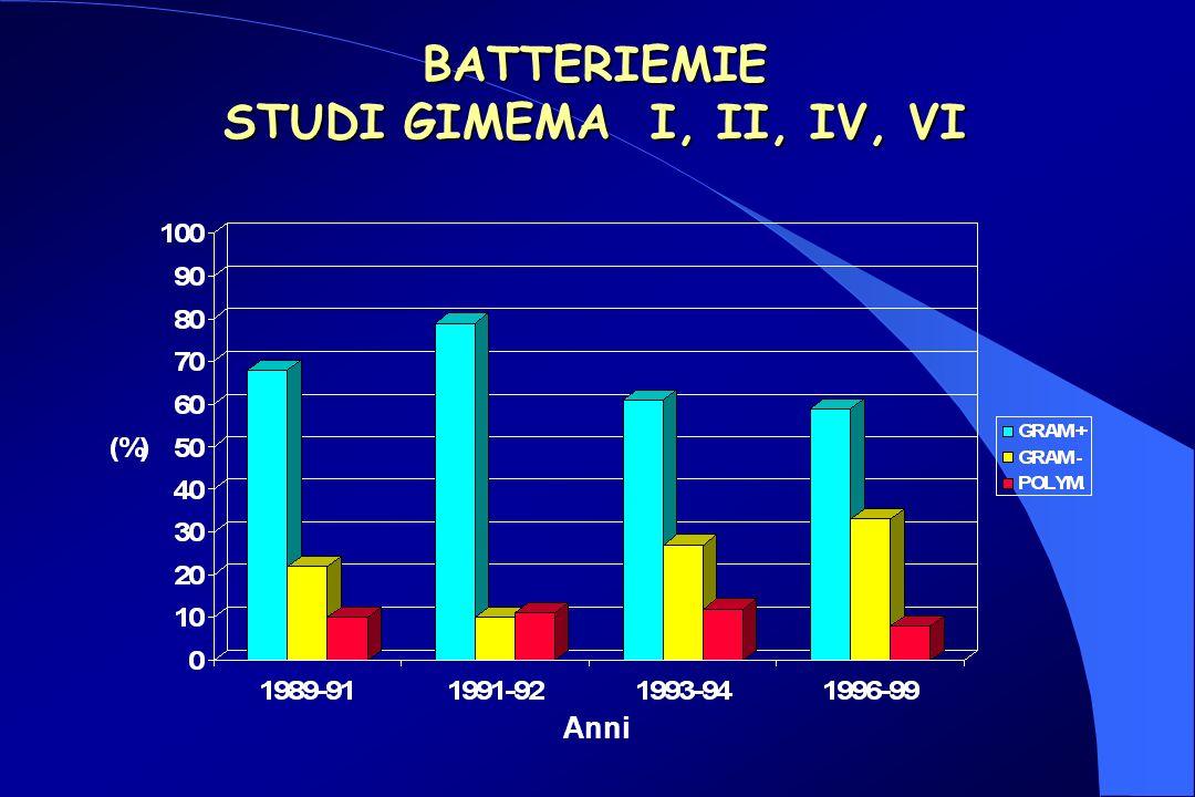 BATTERIEMIE STUDI GIMEMA I, II, IV, VI Anni
