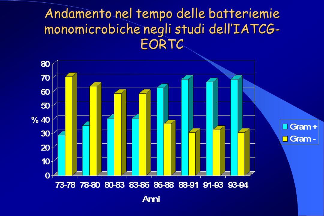 Andamento nel tempo delle batteriemie monomicrobiche negli studi dellIATCG- EORTC