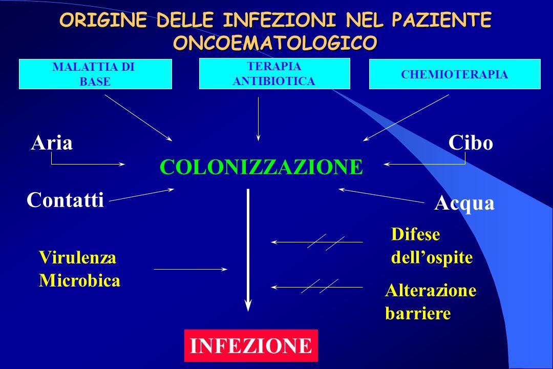 ORIGINE DELLE INFEZIONI NEL PAZIENTE ONCOEMATOLOGICO MALATTIA DI BASE TERAPIA ANTIBIOTICA CHEMIOTERAPIA Aria Contatti Cibo Acqua COLONIZZAZIONE Virulenza Microbica Difese dellospite Alterazione barriere INFEZIONE