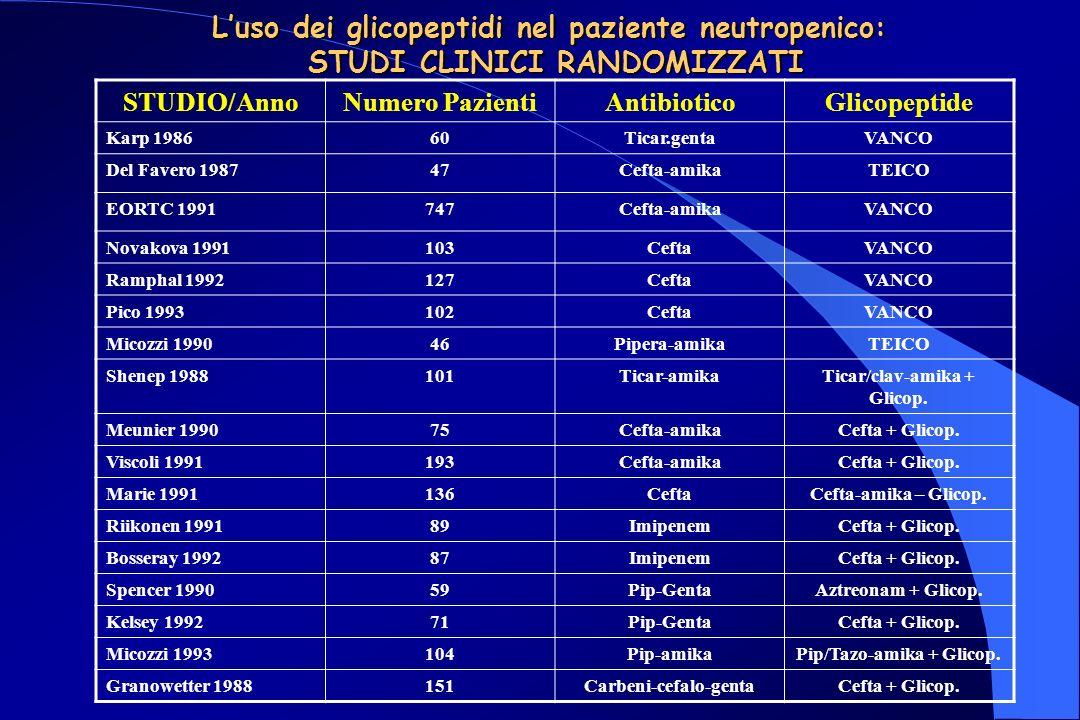 Luso dei glicopeptidi nel paziente neutropenico: STUDI CLINICI RANDOMIZZATI STUDIO/AnnoNumero PazientiAntibioticoGlicopeptide Karp 198660Ticar.gentaVANCO Del Favero 198747Cefta-amikaTEICO EORTC 1991747Cefta-amikaVANCO Novakova 1991103CeftaVANCO Ramphal 1992127CeftaVANCO Pico 1993102CeftaVANCO Micozzi 199046Pipera-amikaTEICO Shenep 1988101Ticar-amikaTicar/clav-amika + Glicop.