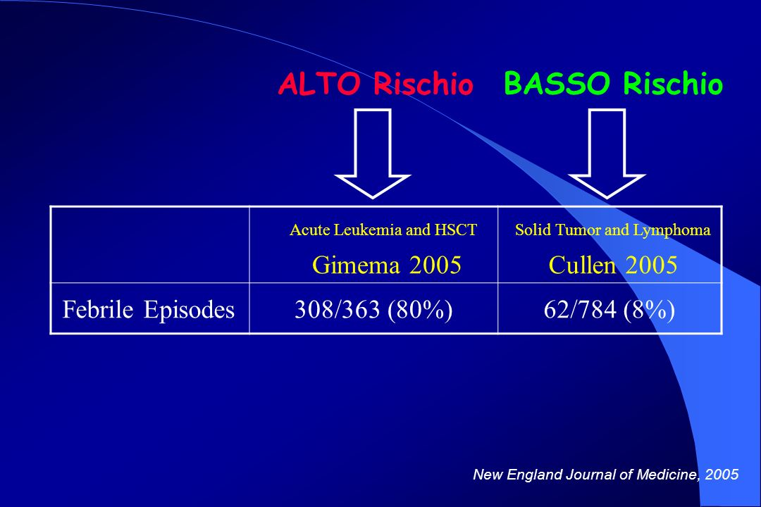 Acute Leukemia and HSCT Gimema 2005 Solid Tumor and Lymphoma Cullen 2005 Febrile Episodes308/363 (80%)62/784 (8%) New England Journal of Medicine, 200
