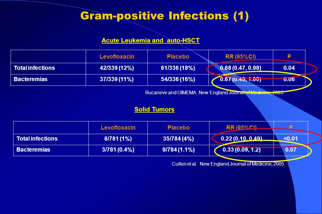 Gram-positive Infections (1) LevofloxacinPlaceboRR (95%CI)P Total infections42/339 (12%)61/336 (18%)0.68 (0.47, 0.98)0.04 Bacteremias37/339 (11%)54/33