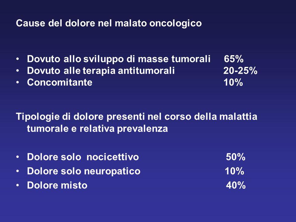 Cause del dolore nel malato oncologico Dovuto allo sviluppo di masse tumorali 65% Dovuto alle terapia antitumorali 20-25% Concomitante 10% Tipologie d