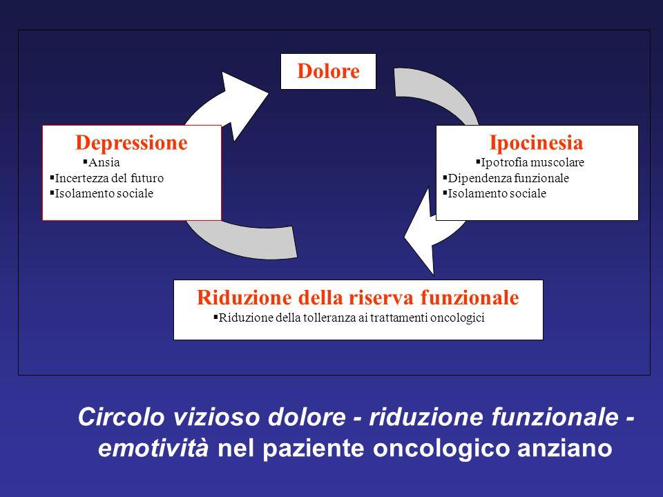 Circolo vizioso dolore - riduzione funzionale - emotività nel paziente oncologico anziano Depressione Ansia Incertezza del futuro Isolamento sociale I