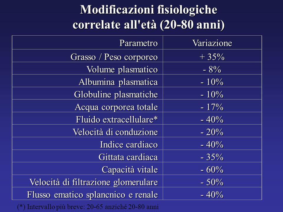 ParametroVariazione Grasso / Peso corporeo + 35% Volume plasmatico - 8% Albumina plasmatica - 10% Globuline plasmatiche - 10% Acqua corporea totale -