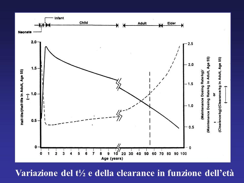 Variazione del t½ e della clearance in funzione delletà