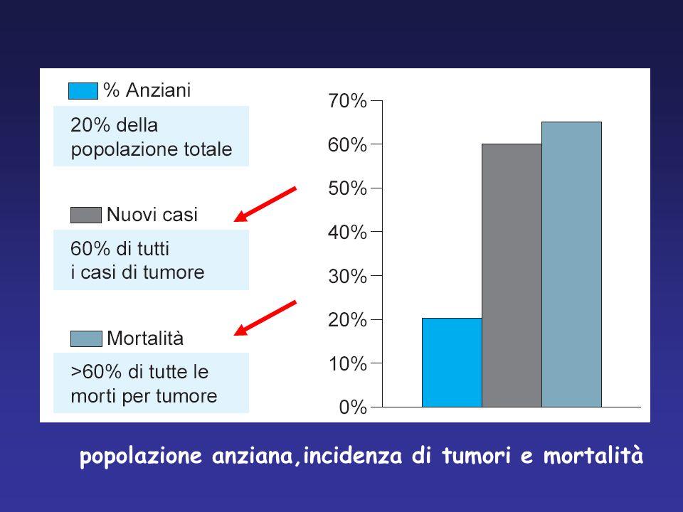 ANZIANI E TUMORI Con lavanzare delletà aumenta il rischio di ammalarsi di cancro In Italia più del 50% delle neoplasie viene diagnosticata in pazienti > 65 anni ( rischio 11 volte più elevato rispetto alla popolazione < 65) La mortalità è 15 volte maggiore negli ultrasessantacinquenni.
