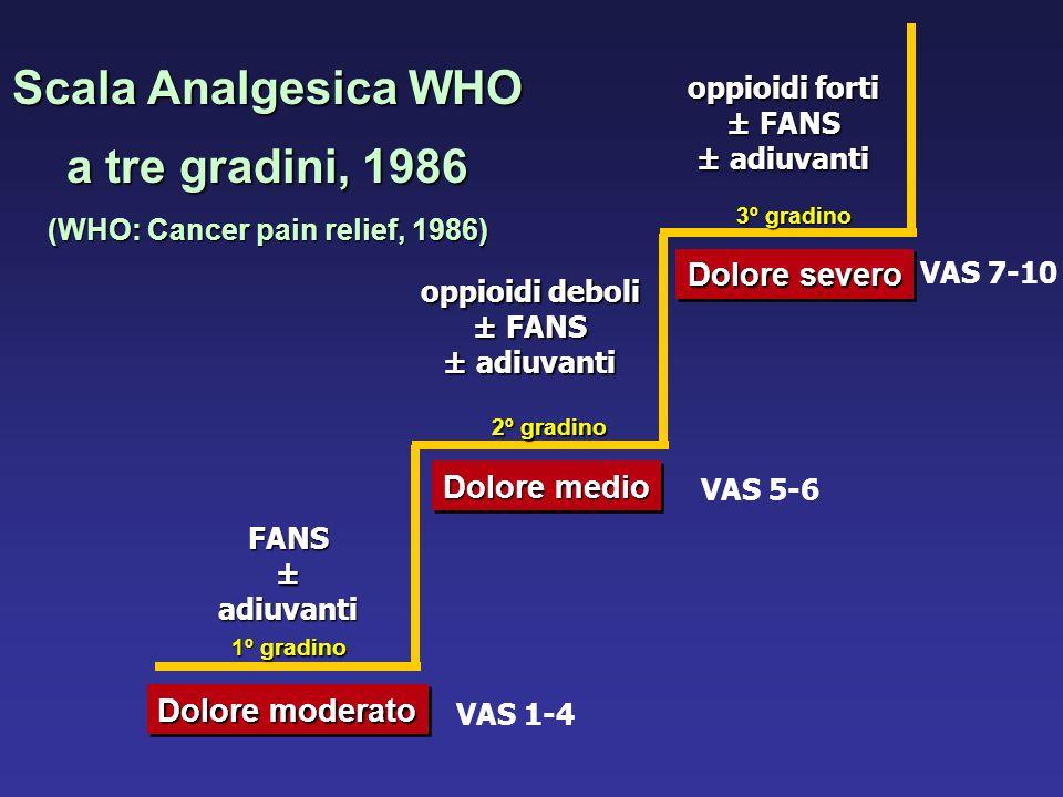 Scala Analgesica WHO a tre gradini, 1986 (WHO: Cancer pain relief, 1986) Dolore moderato FANS ± adiuvanti Dolore medio oppioidi deboli ± FANS ± adiuva