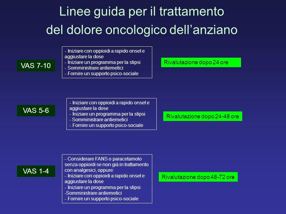 Linee guida per il trattamento del dolore oncologico dellanziano - Considerare FANS o paracetamolo senza oppioidi se non già in trattamento con analge