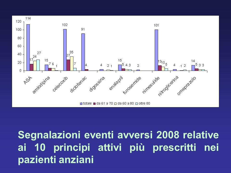 Segnalazioni eventi avversi 2008 relative ai 10 principi attivi più prescritti nei pazienti anziani